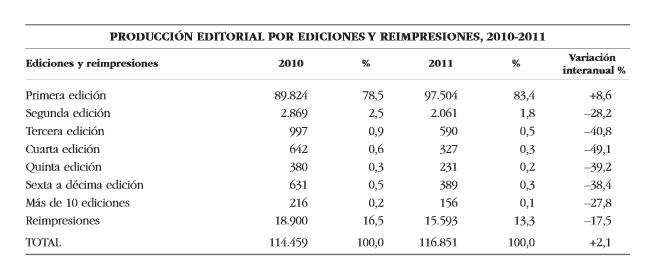 Número de ediciones en el mundo editorial